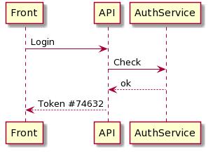 Przykładowy diagram (1)